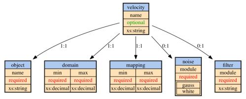 velocity sensor