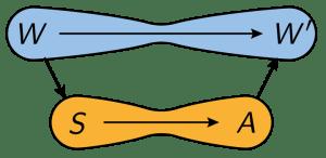 Causal Graph for MI_MI