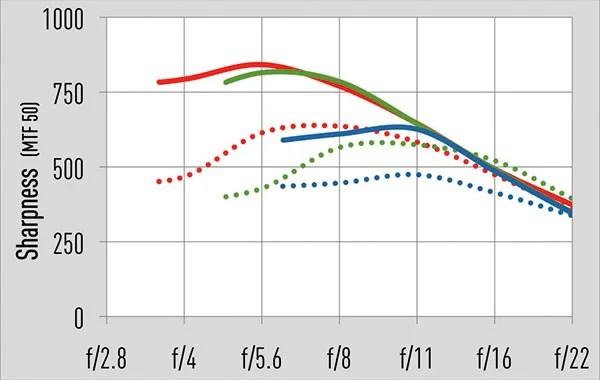 Красный: 18 мм Зеленый: 50 мм Синий: 200 мм Твердый: центр; Пунктир: угол