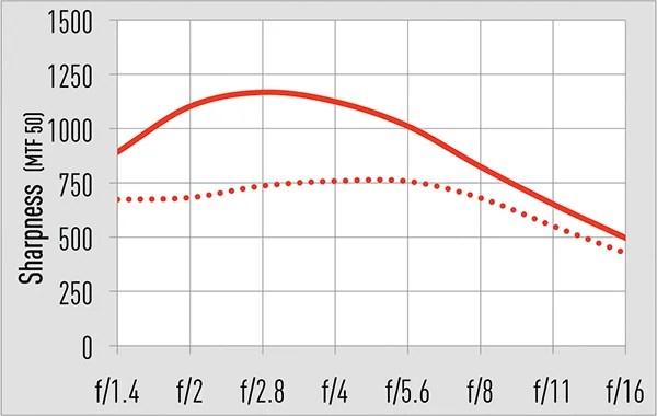 12мм центр: сплошная линия 12мм угол: пунктир