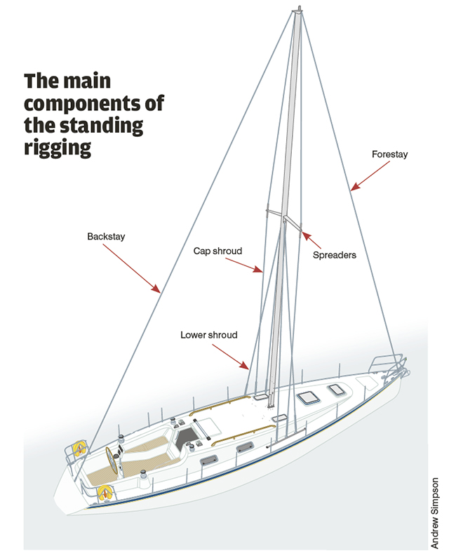 standing rigging diagram thetford c250 toilet wiring pbo tested 4 rig tension gauges practical boat owner the main components of credit