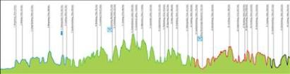 Amstel Gold Race profile