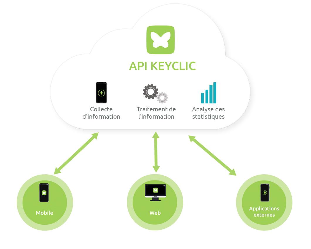 Schéma API Keyclic