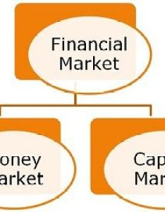 Capital vs money market also difference between and with comparison rh keydifferences