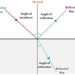 Reflection Ray Diagram Ks3 Wiring Headlights Difference Between And Refraction With Comparison Chart