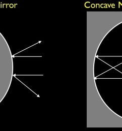 difference between convex and concave mirror [ 1240 x 711 Pixel ]