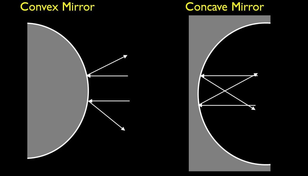 medium resolution of difference between convex and concave mirror