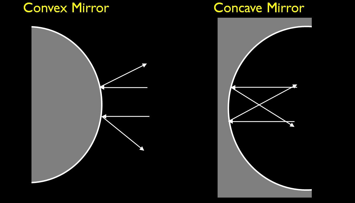 hight resolution of difference between convex and concave mirror