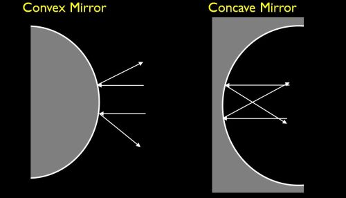 small resolution of difference between convex and concave mirror