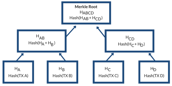 Blockchain Implementation With Java Code - DZone Java
