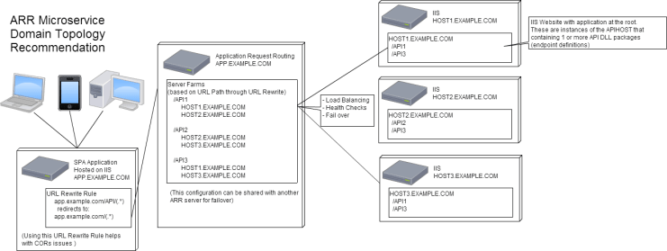 Microservice Topology