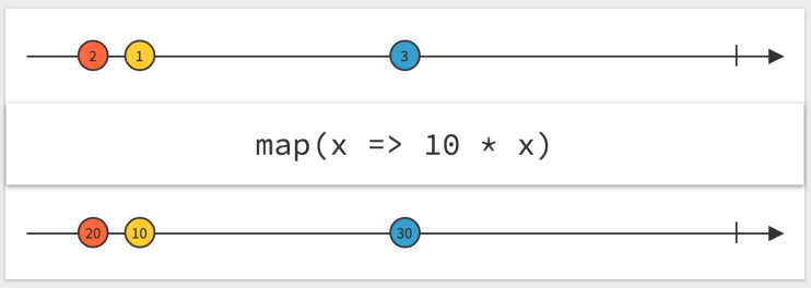 ReactiveX merge marble diagram