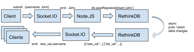 Real-Time Applications with RethinkDB Image3