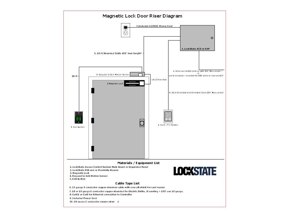 medium resolution of lockstate remotelock acs access control system for 1 to 6 doors