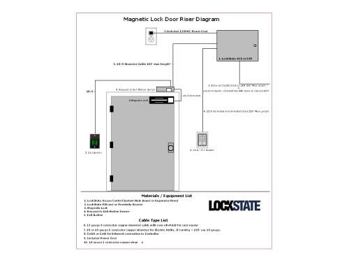 small resolution of lockstate remotelock acs access control system for 1 to 6 doors