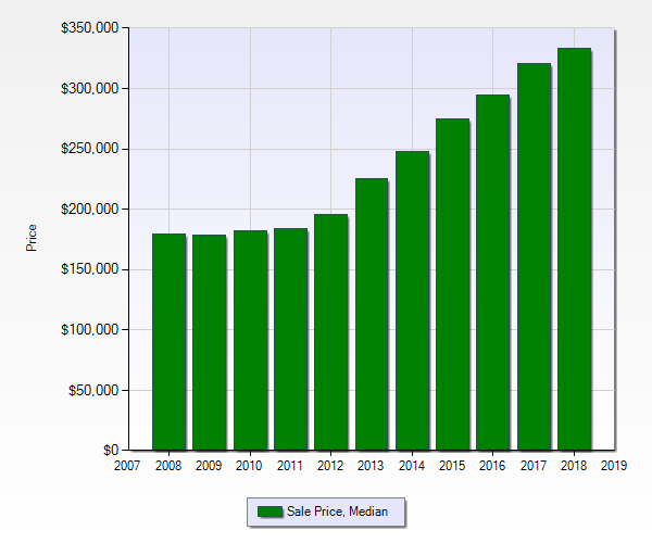 Median sales prices for single-family residences in McKinney, TX over 10 years buying a house in mckinney how to buy a home moving to mckinney living in mckinney best realtor in mckinney texas jonathan alpart key meet door future of real estate