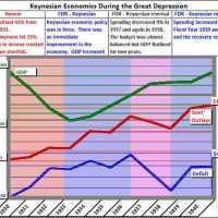 Keynesian Economics Works