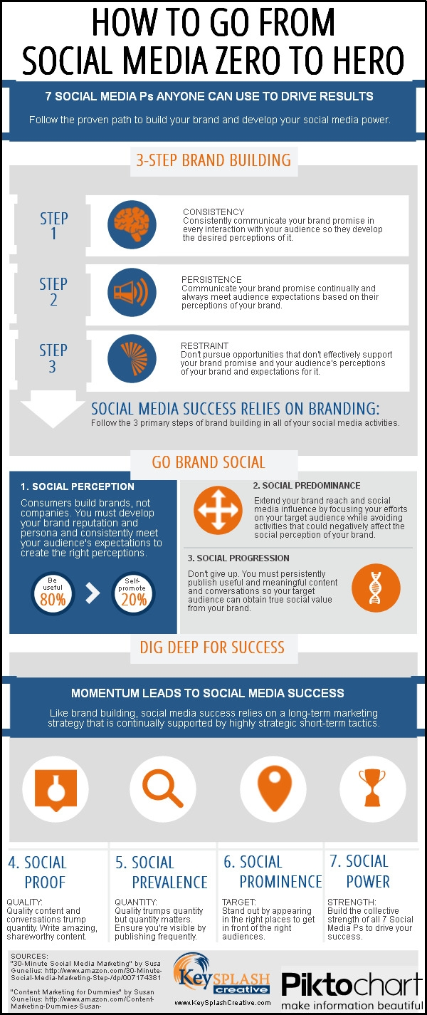 KeySplash Creative Social Media Brand Infographic