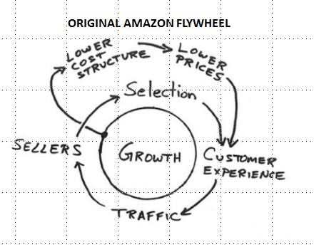 Amazon's Flywheel Continues to Dominate Categories