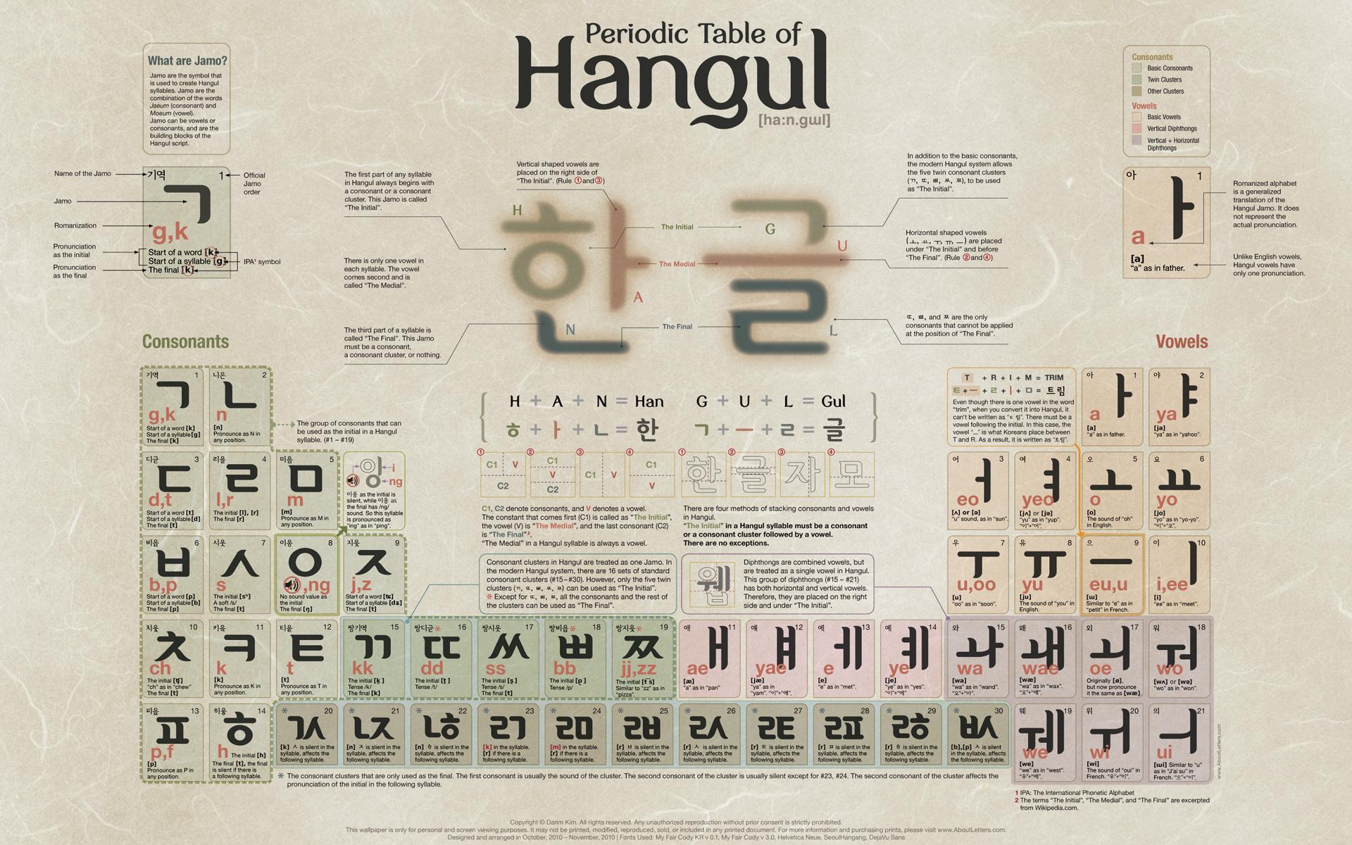 Sara Learns Stuff The Korean Alphabet Hangul