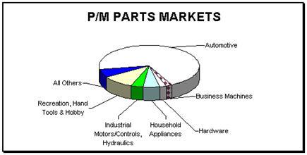 Principles of Powder Metallurgy :: Total Materia Article