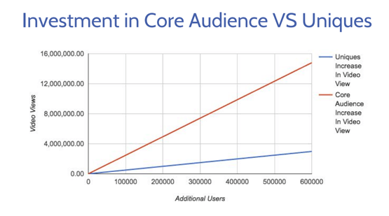Core Audience vs. Unique Visitors Graph