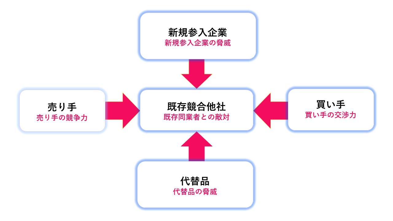 3C分析とは?マーケティングフレームの基礎から競合と市場を分析
