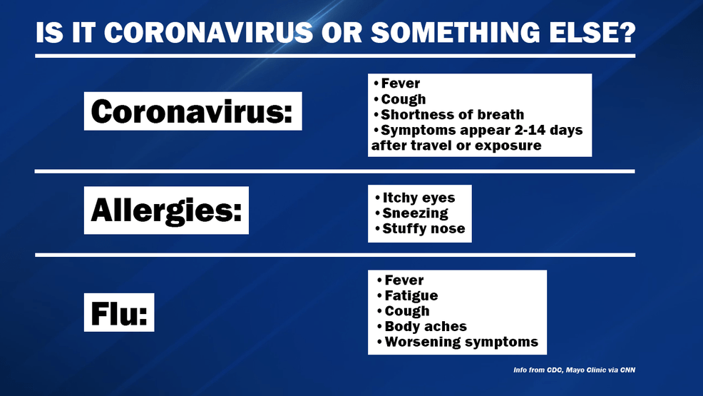 FACTS ABOUT CORONAVIRUS: Here are the answers from the ...