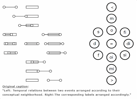 Topotime: Qualitative reasoning for historical time – kgeographer