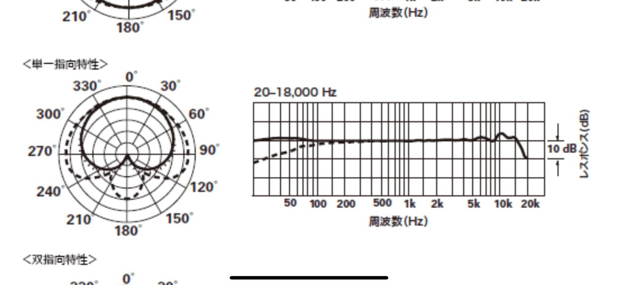 20-18,000 Hz