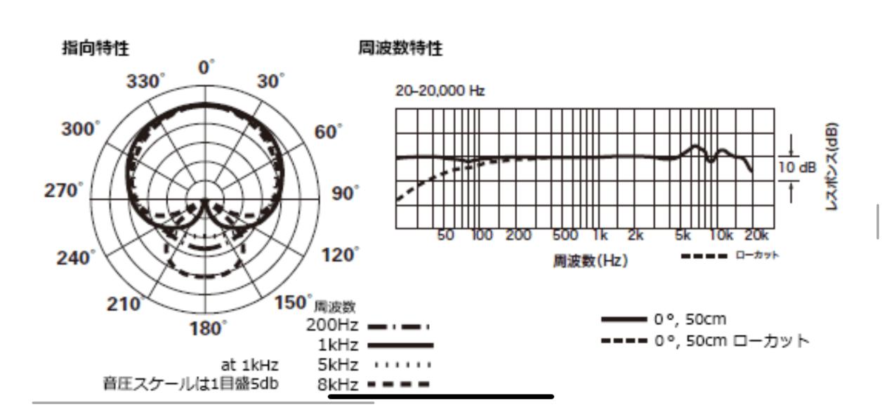 20-20,000 Hz