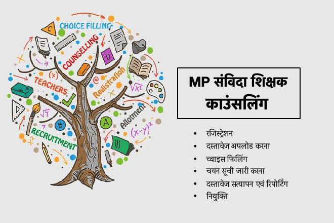 MP Samvida Shikshak Counselling 2020