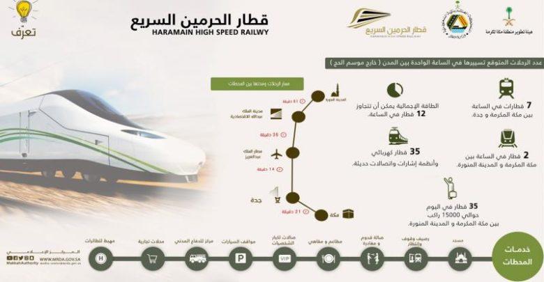 حجز تذاكر قطار الحرمين السريع اون لاين أسعار التذاكر ومواعيد