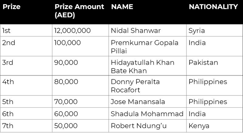 Nidal Shanwar winner of Big Ticket