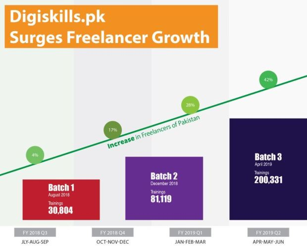 Digiskills.pk enrolled trainee graph
