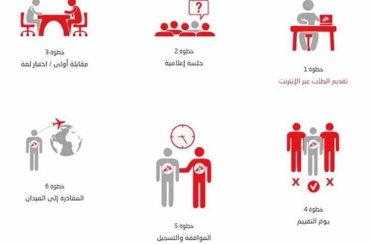 وظائف منظمة أطباء بلا حدود