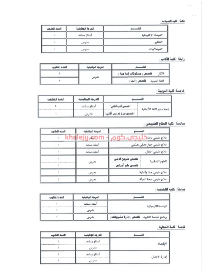 وظائف جامعة بورسعيد 2021 لخريجي جميع الكليات