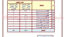 مسابقة مصلحة الضرائب المصرية 2021 الاوراق المطلوبة والمحافظات وطريقة التقديم