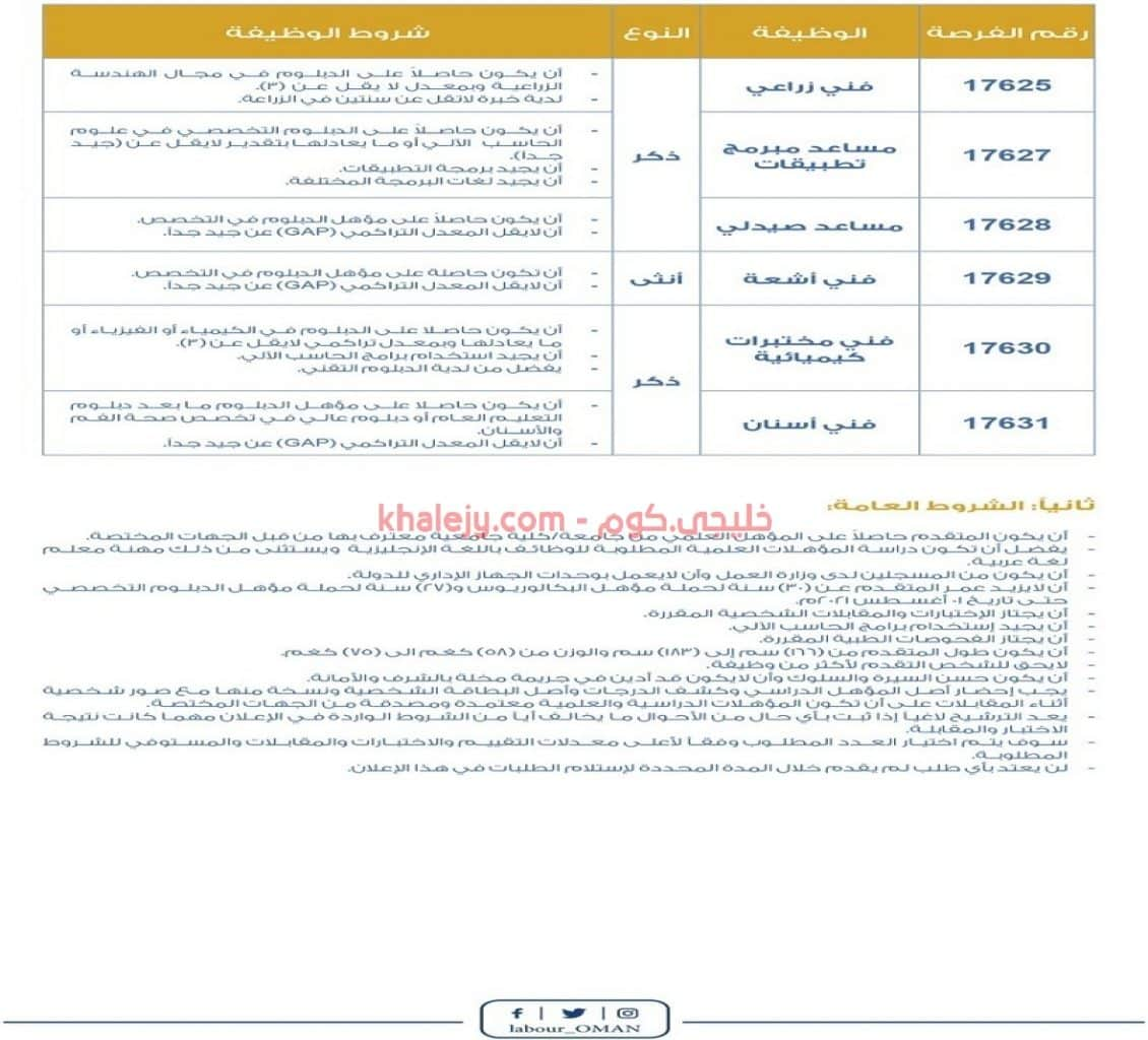 وظائف الحرس السلطاني العماني 2021 للرجال والنساء