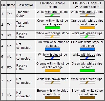 Rj45 Wall Jack Wiring Diagram Ethernet 10 100base T Rj 45 Connector Pinout