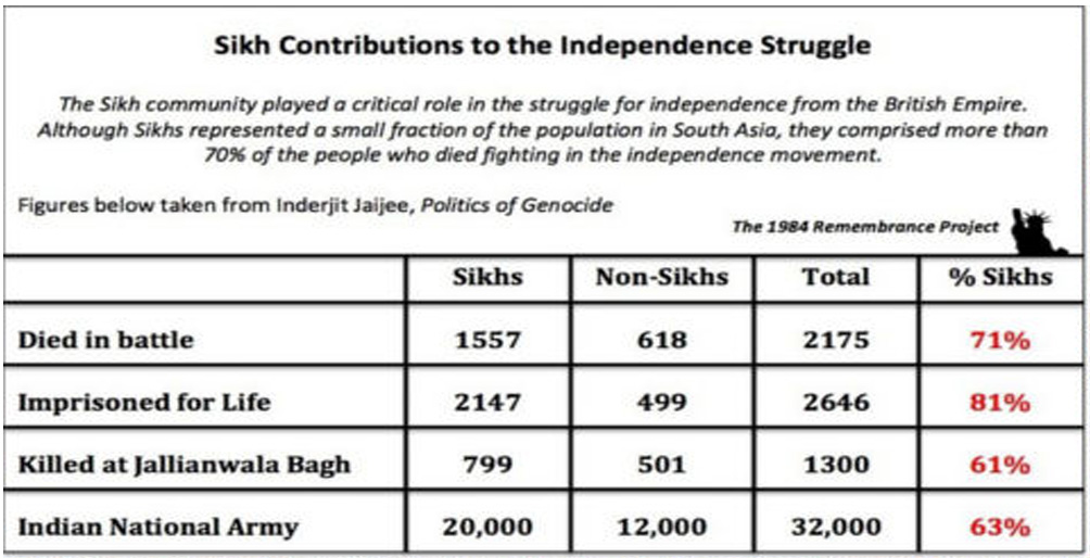 Sikh Contributions To The Independence Struggle ; 31 yrs later no justice. When is the debt going to be paid?