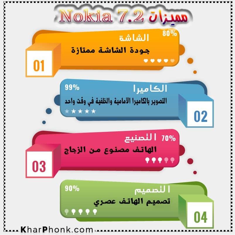 مميزات Nokia 7.2