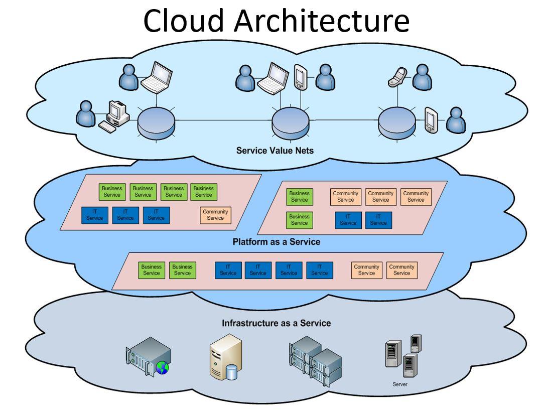 saas architecture diagram esp ltd wiring diagrams windows azure  the power of cloud change world