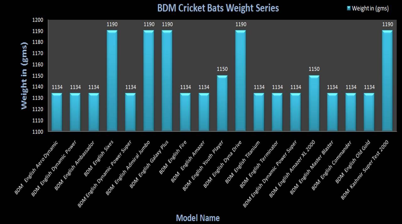 BDM Cricket Bats Weight Charts