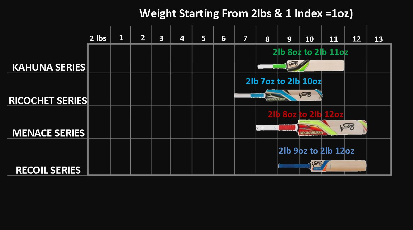 Kookaburra Cricket Bats Weight Chart