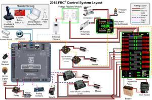 Electrical FAQ – FRC 2168  RoboRio Beta Test – This is