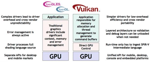 Khronos GDC 2015 新消息:Vulkan 與 OpenCL 2.1 – Heresy's Space