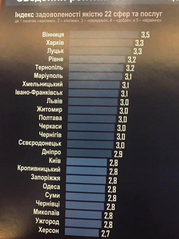 В рейтинге самых комфортных городов для жизни в Украине Херсон - на последнем месте