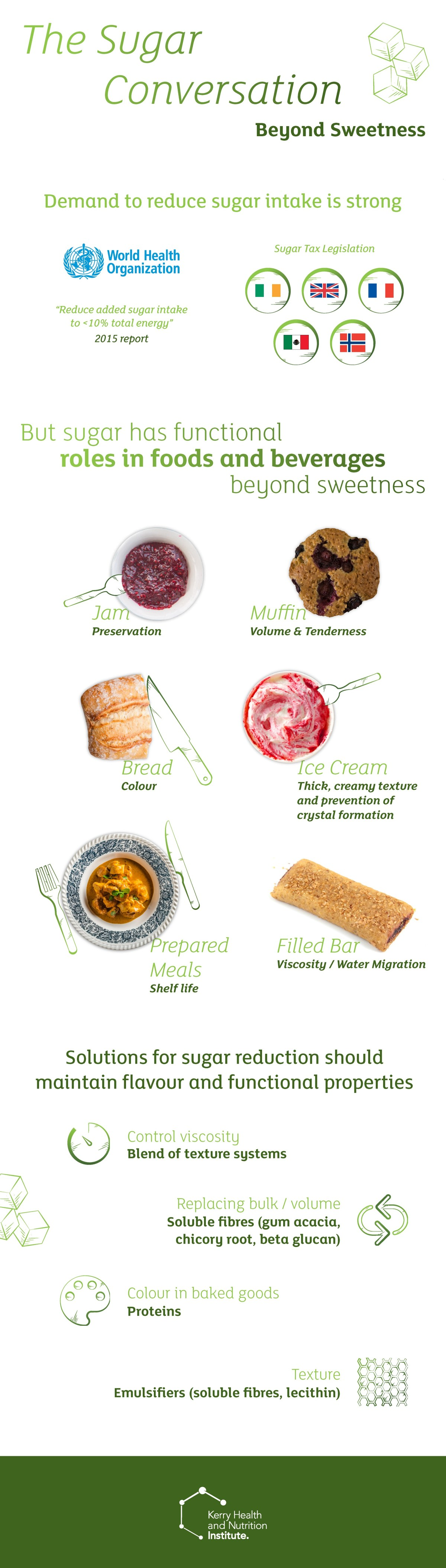 Challenges and Opportunities for Sugar Reduction Infographic