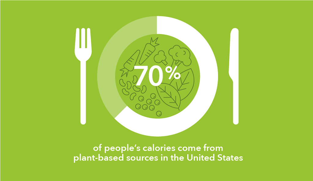 70 of calories come from plant-based sources in the United States